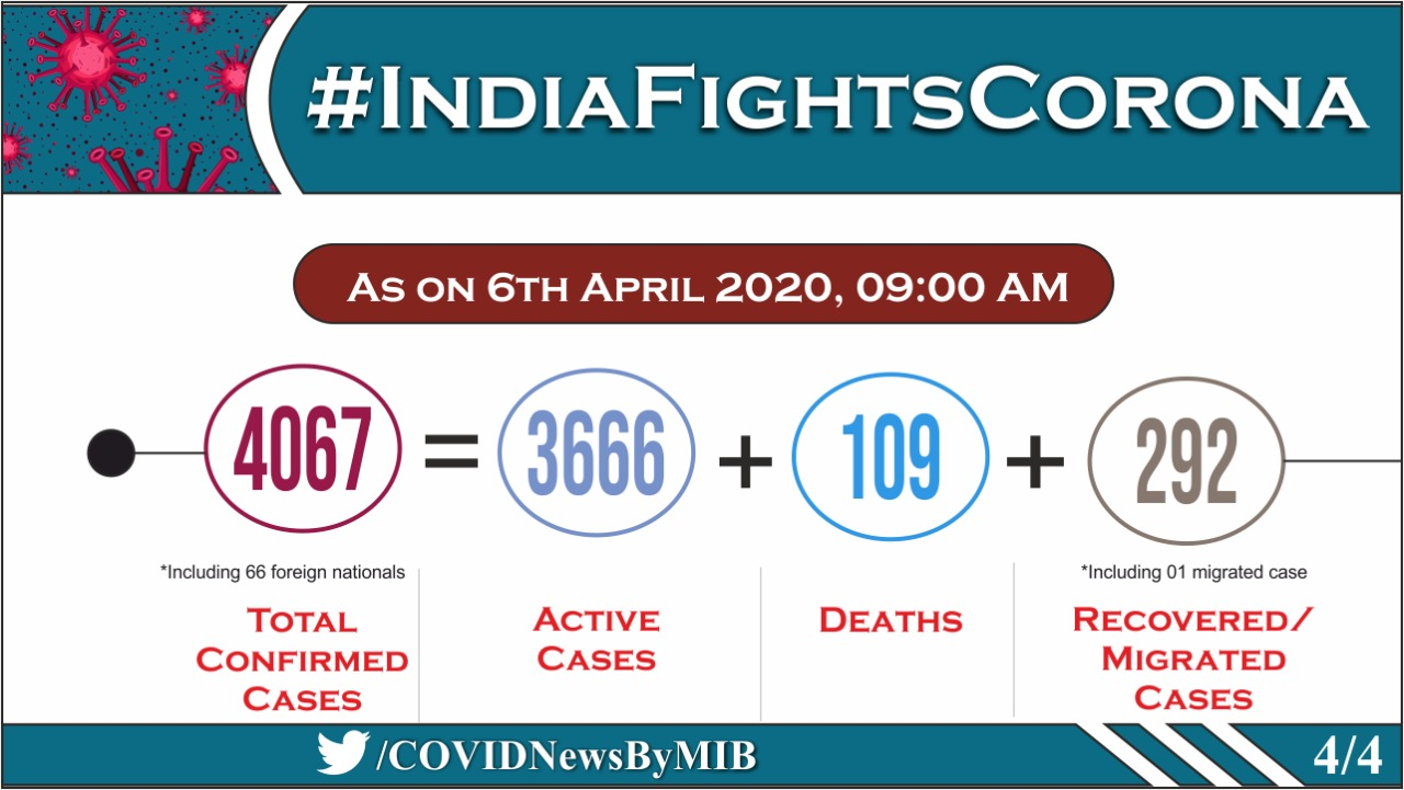 Source: Health Ministry, India